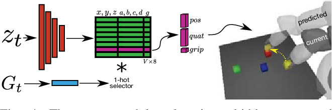 Figure 4 for Prospection: Interpretable Plans From Language By Predicting the Future