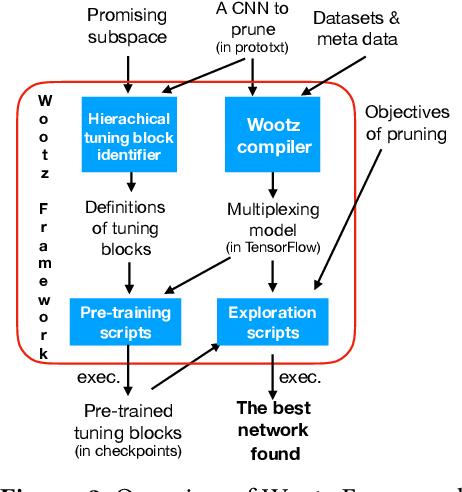 Wootz: a compiler-based framework for fast CNN pruning via