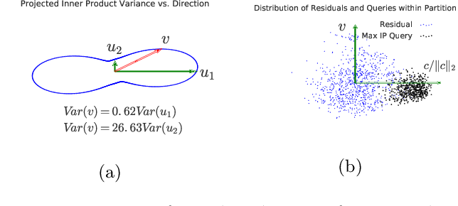 Figure 1 for Local Orthogonal Decomposition for Maximum Inner Product Search