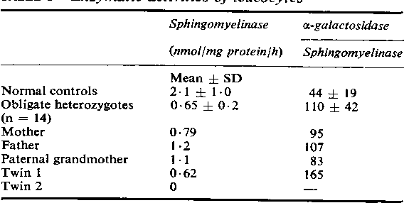 TABLE 1 Enzymatic activities of leucocytes