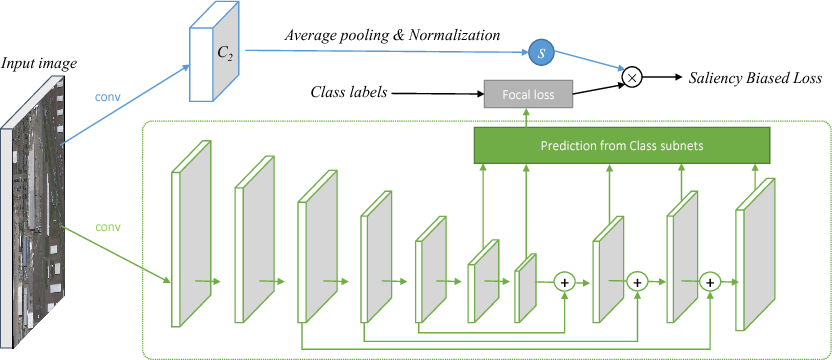Figure 2 for Salience Biased Loss for Object Detection in Aerial Images