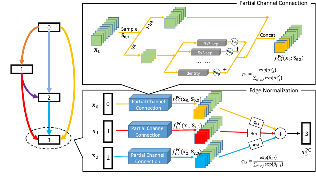 Figure 1 for PC-DARTS: Partial Channel Connections for Memory-Efficient Differentiable Architecture Search