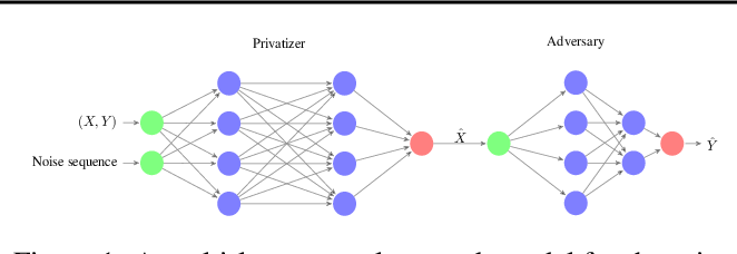 Figure 1 for Generative Adversarial Privacy
