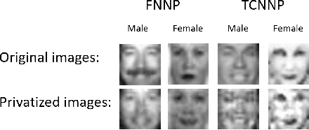 Figure 3 for Generative Adversarial Privacy