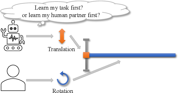 Figure 1 for Learn Task First or Learn Human Partner First? Deep Reinforcement Learning of Human-Robot Cooperation in Asymmetric Hierarchical Dynamic Task