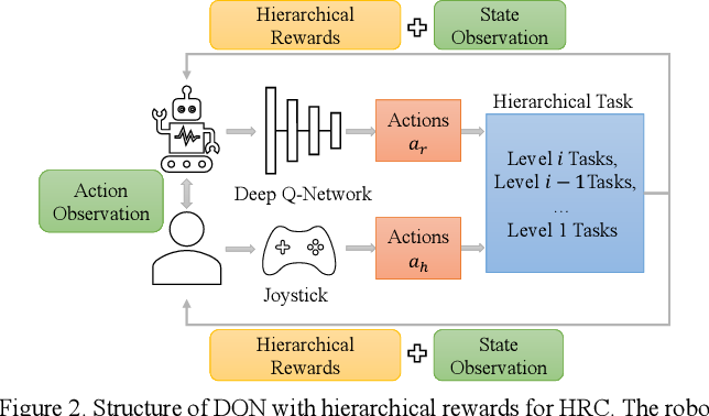 Figure 2 for Learn Task First or Learn Human Partner First? Deep Reinforcement Learning of Human-Robot Cooperation in Asymmetric Hierarchical Dynamic Task