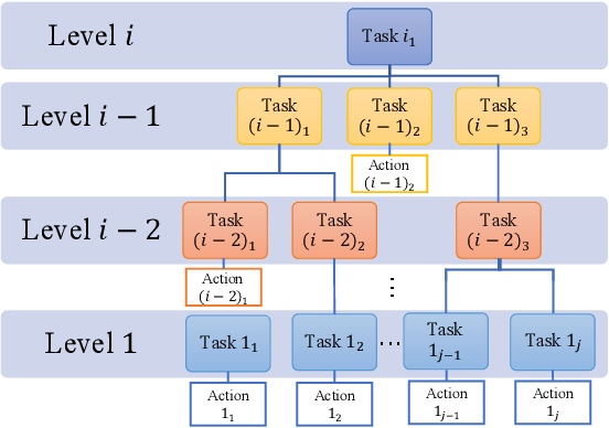 Figure 3 for Learn Task First or Learn Human Partner First? Deep Reinforcement Learning of Human-Robot Cooperation in Asymmetric Hierarchical Dynamic Task