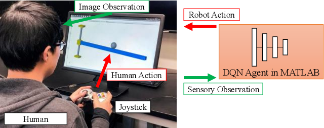 Figure 4 for Learn Task First or Learn Human Partner First? Deep Reinforcement Learning of Human-Robot Cooperation in Asymmetric Hierarchical Dynamic Task