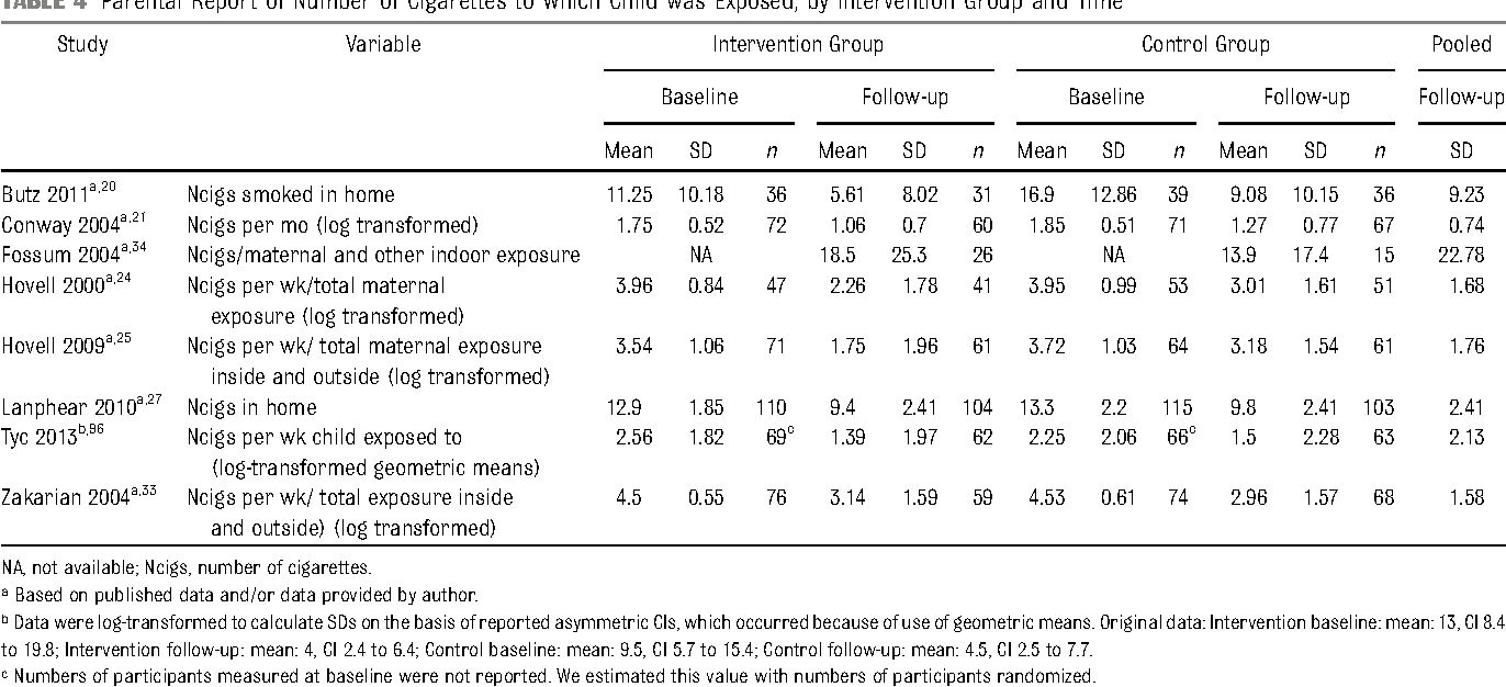 TABLE 4 Parental Report of Number of Cigarettes to Which Child was Exposed, by Intervention Group and Time