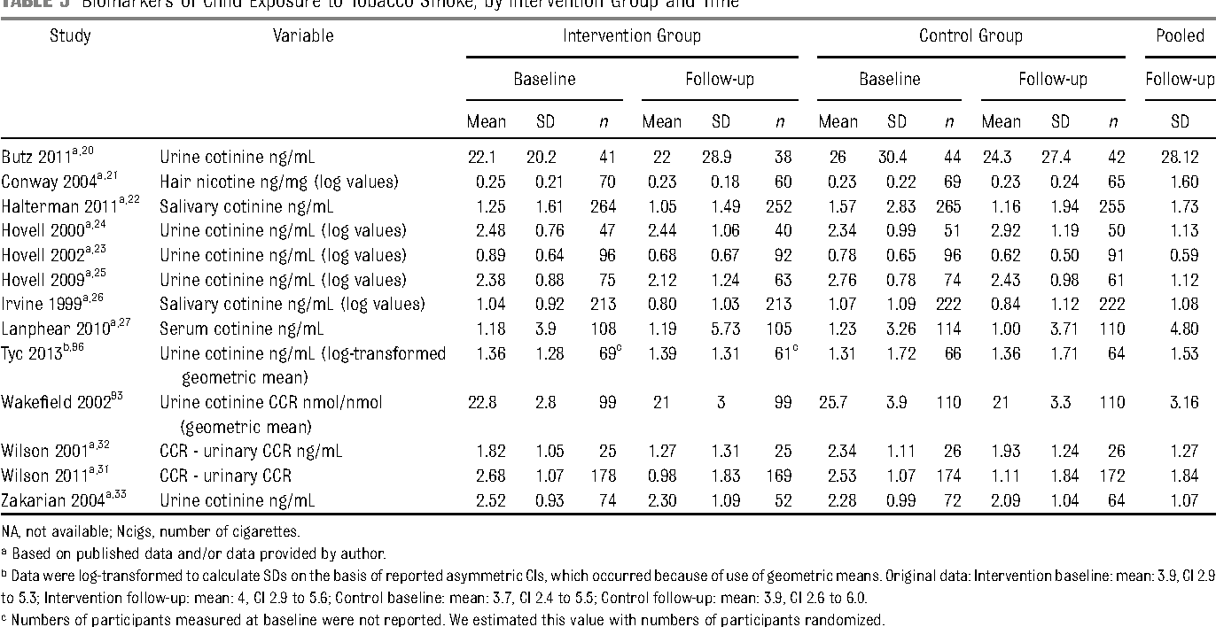 TABLE 5 Biomarkers of Child Exposure to Tobacco Smoke, by Intervention Group and Time