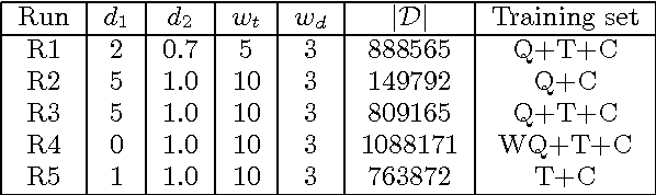 Table 1: The size of dictionary in terms of the parameters of feature selection