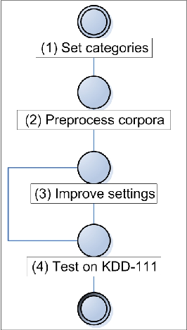 Figure 5: Evaluation by means of HITEC