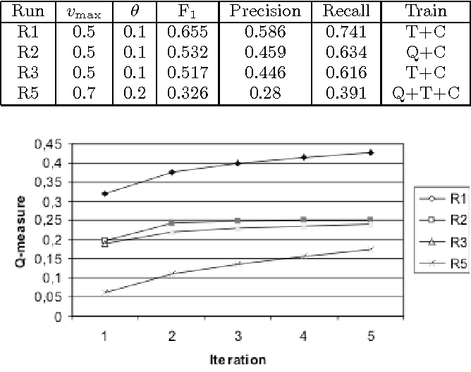 Table 2: Validation results of certain runs (same notation used as in Table 1)
