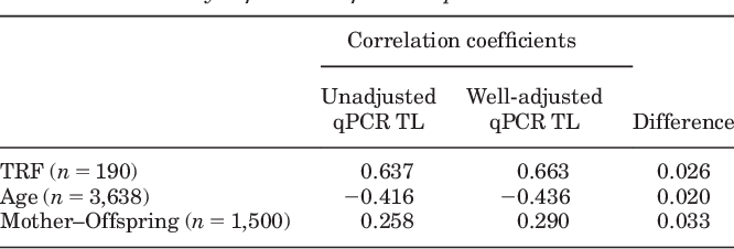 Table 1 from Improving qPCR telomere length assays