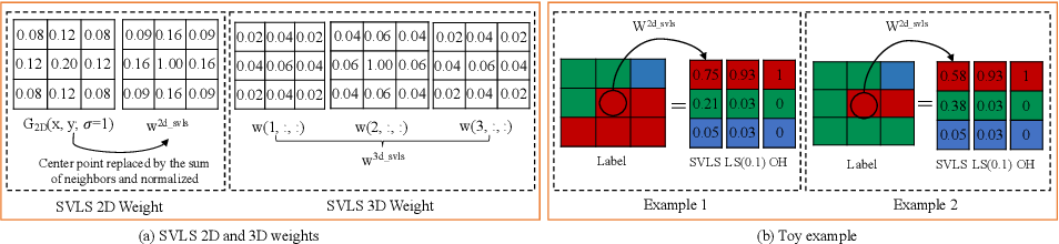 Figure 3 for Spatially Varying Label Smoothing: Capturing Uncertainty from Expert Annotations