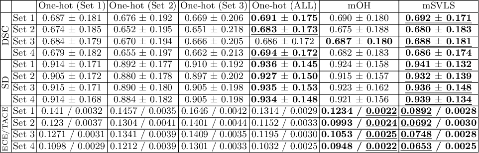 Figure 4 for Spatially Varying Label Smoothing: Capturing Uncertainty from Expert Annotations