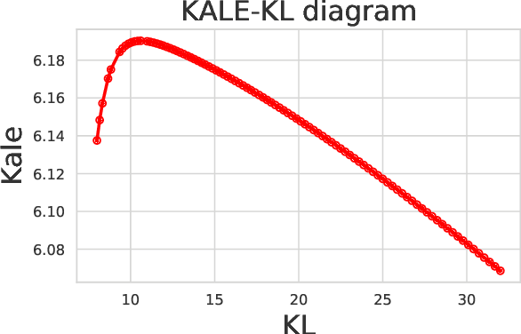 Figure 1 for KALE: When Energy-Based Learning Meets Adversarial Training