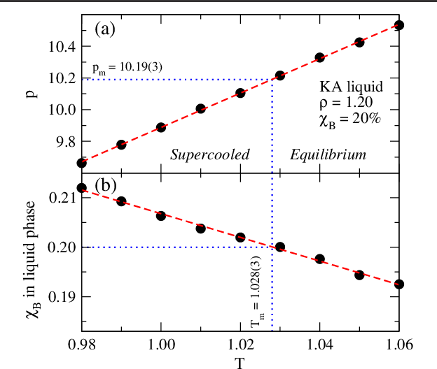 Figure 1 From Phase Diagram Of Kob Andersen Type Binary Lennard