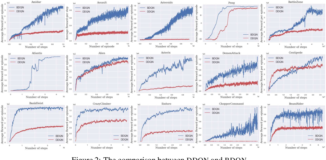 Figure 4 for Efficient Exploration through Bayesian Deep Q-Networks