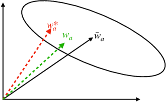 Figure 2 for Efficient Exploration through Bayesian Deep Q-Networks