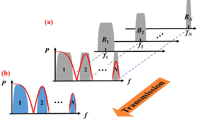 Figure 1 for Multi-Rate Nyquist-SCM for C-Band 100Gbit/s Signal over 50km Dispersion-Uncompensated Link