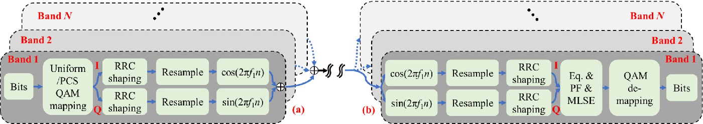 Figure 2 for Multi-Rate Nyquist-SCM for C-Band 100Gbit/s Signal over 50km Dispersion-Uncompensated Link