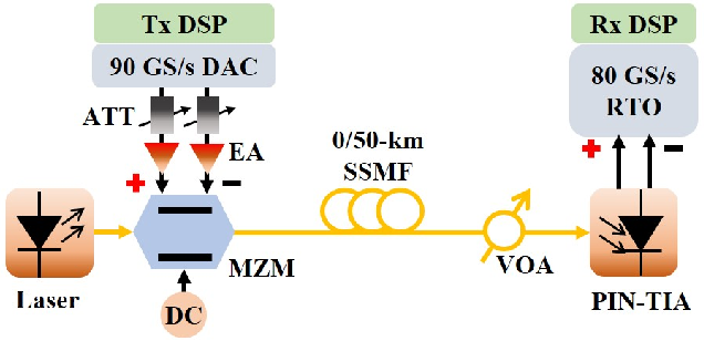 Figure 3 for Multi-Rate Nyquist-SCM for C-Band 100Gbit/s Signal over 50km Dispersion-Uncompensated Link