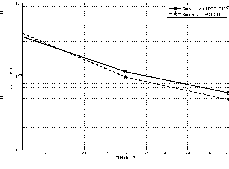 Figure 3 from Enhancing the error-correcting performance of LDPC