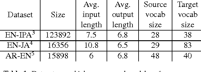 Figure 1 for Sequence-to-sequence neural network models for transliteration