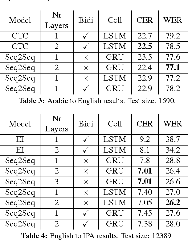 Figure 3 for Sequence-to-sequence neural network models for transliteration