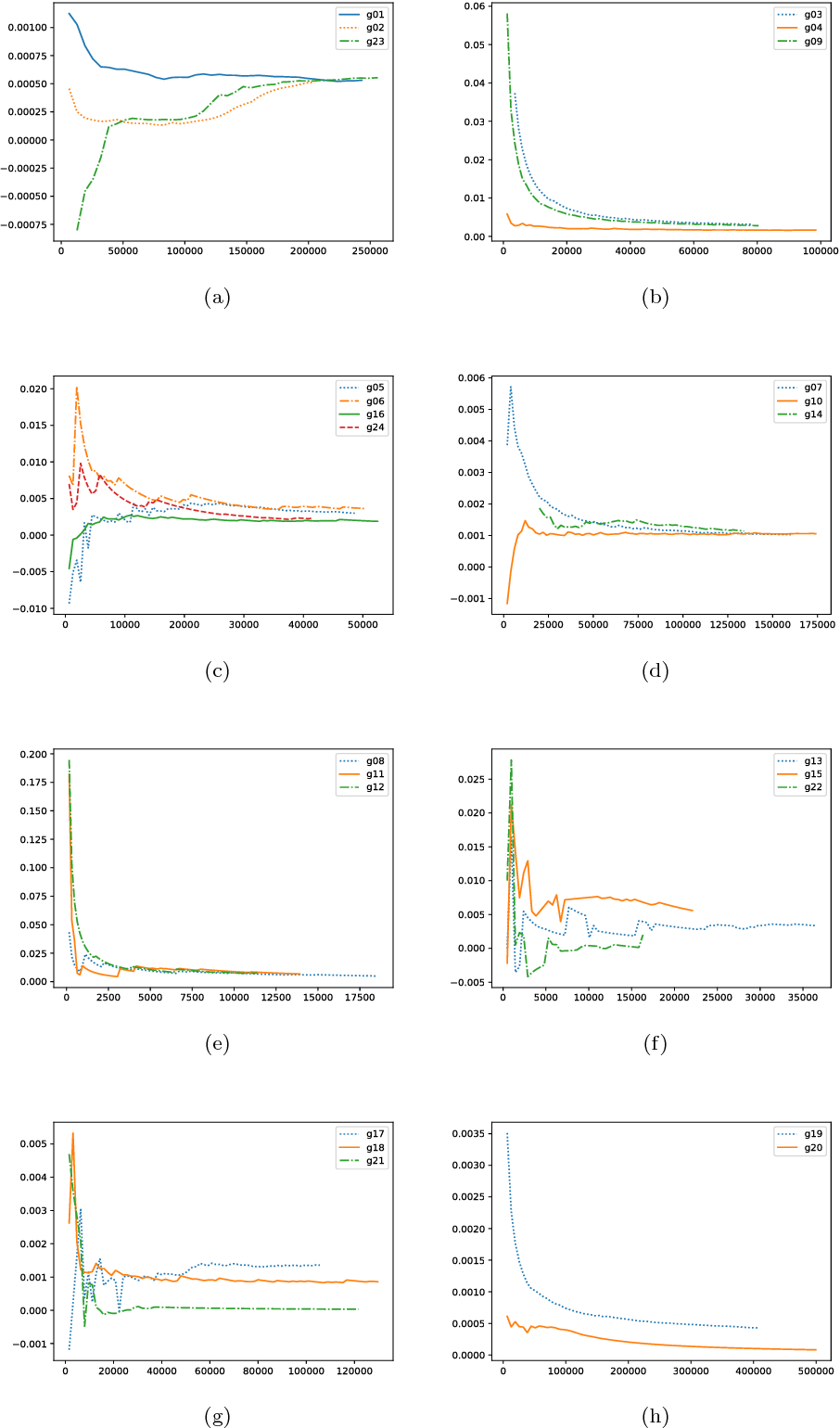 Figure 4 for Multiobjective Optimization Differential Evolution Enhanced with Principle Component Analysis for Constrained Optimization