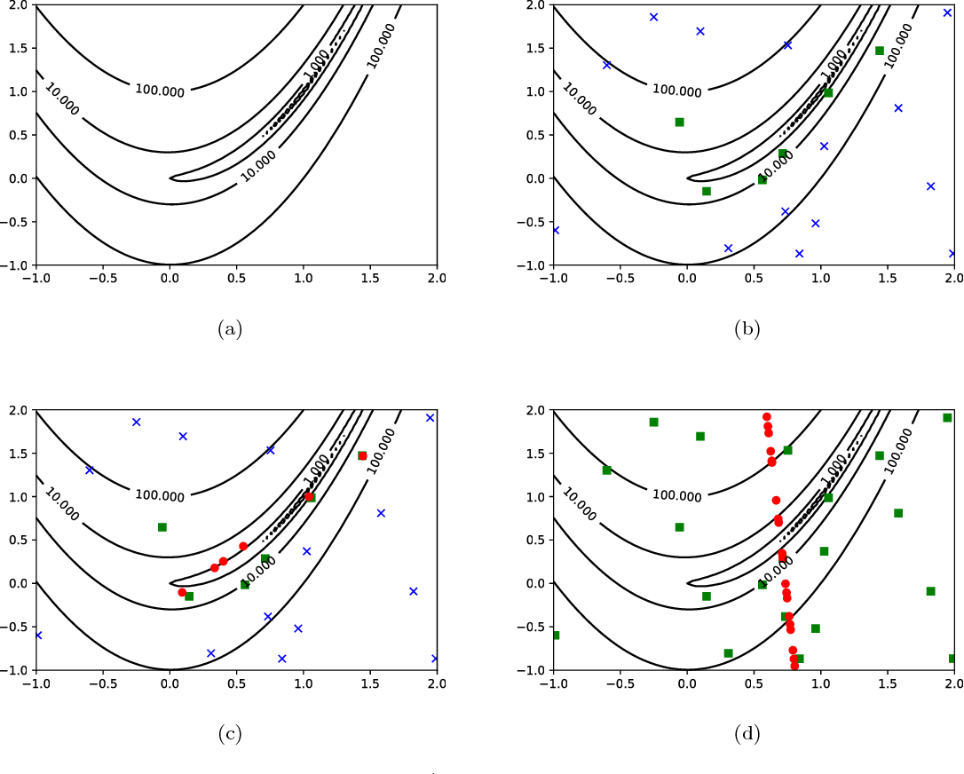 Figure 1 for Multiobjective Optimization Differential Evolution Enhanced with Principle Component Analysis for Constrained Optimization