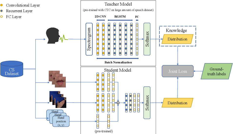 Figure 3 for Cross-Modal Knowledge Distillation Method for Automatic Cued Speech Recognition