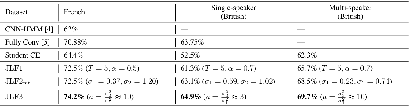 Figure 2 for Cross-Modal Knowledge Distillation Method for Automatic Cued Speech Recognition