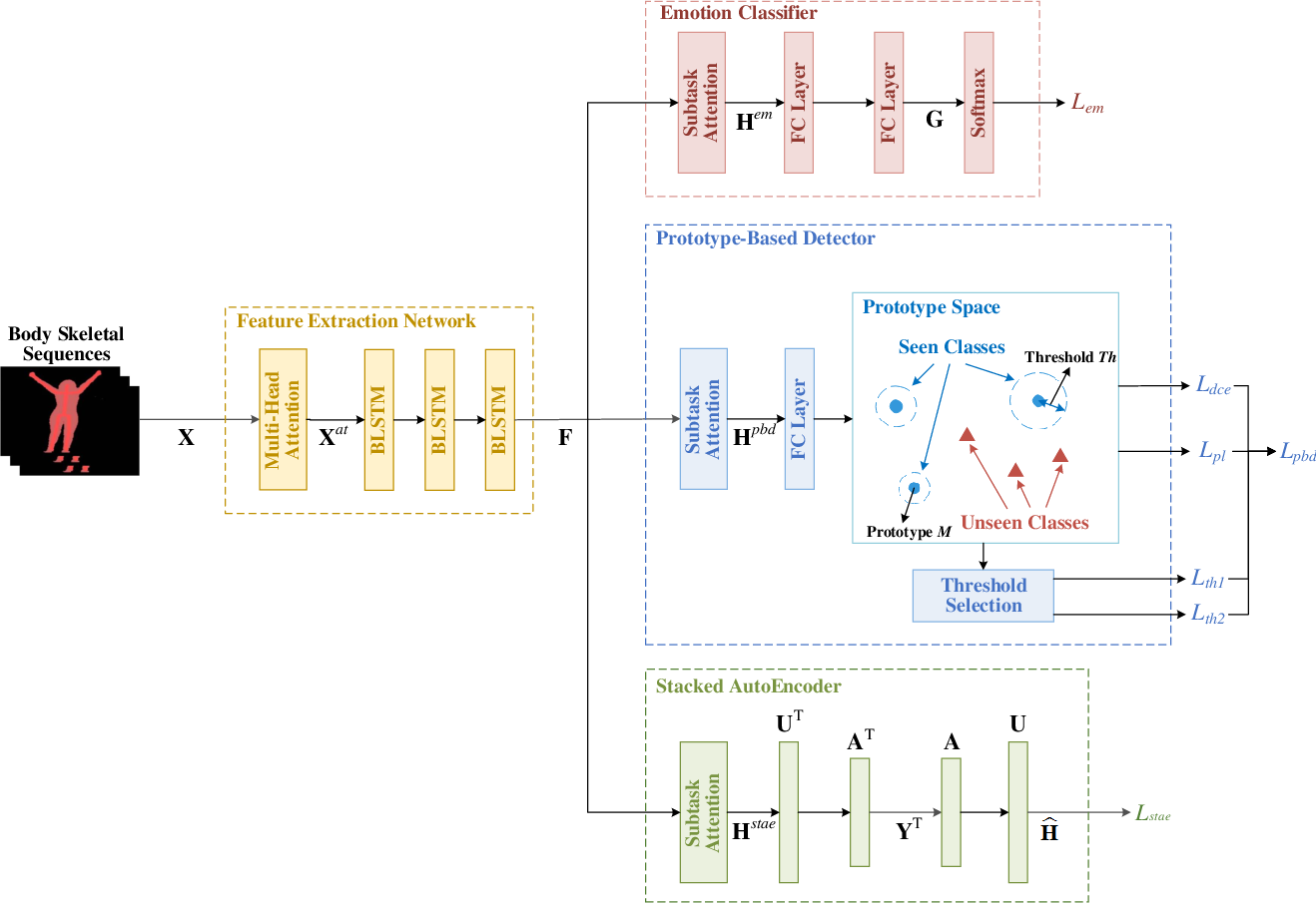 Figure 1 for A Generalized Zero-Shot Framework for Emotion Recognition from Body Gestures