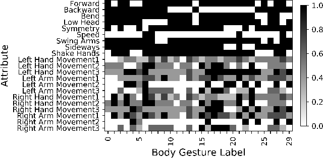 Figure 2 for A Generalized Zero-Shot Framework for Emotion Recognition from Body Gestures