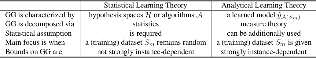 Figure 3 for Towards Understanding Generalization via Analytical Learning Theory