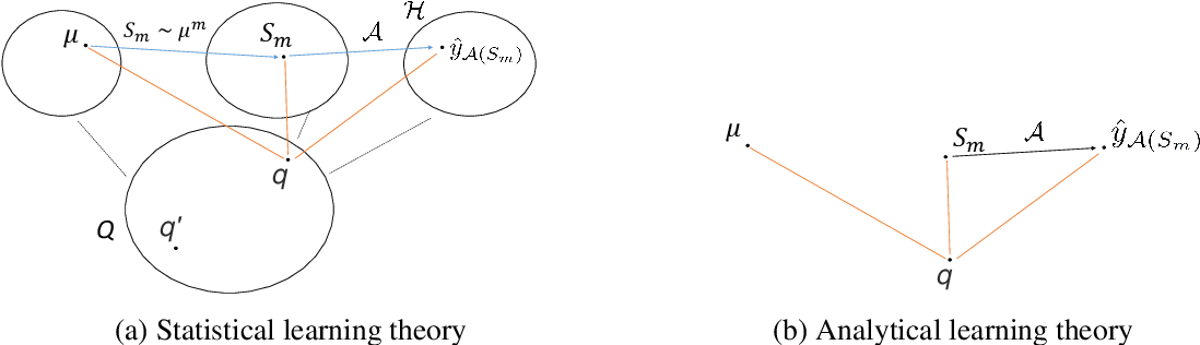 Figure 4 for Towards Understanding Generalization via Analytical Learning Theory