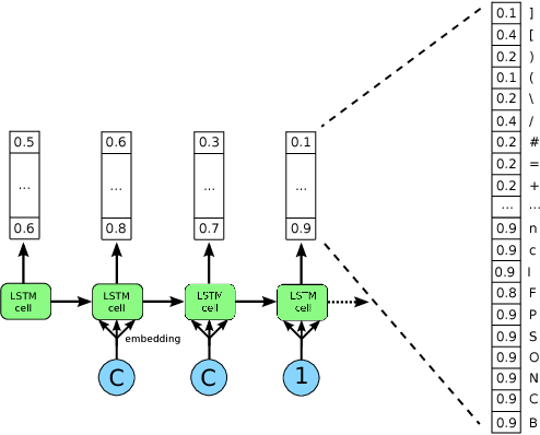 Figure 1 for Learning a Generative Model for Validity in Complex Discrete Structures