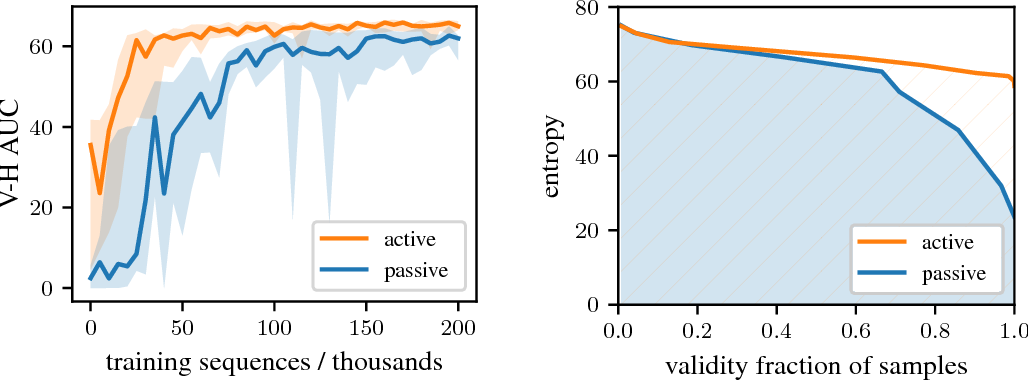 Figure 3 for Learning a Generative Model for Validity in Complex Discrete Structures