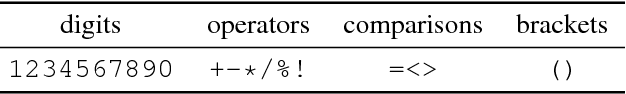 Figure 2 for Learning a Generative Model for Validity in Complex Discrete Structures