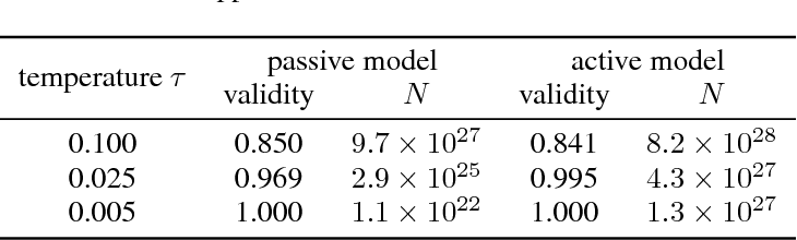 Figure 4 for Learning a Generative Model for Validity in Complex Discrete Structures