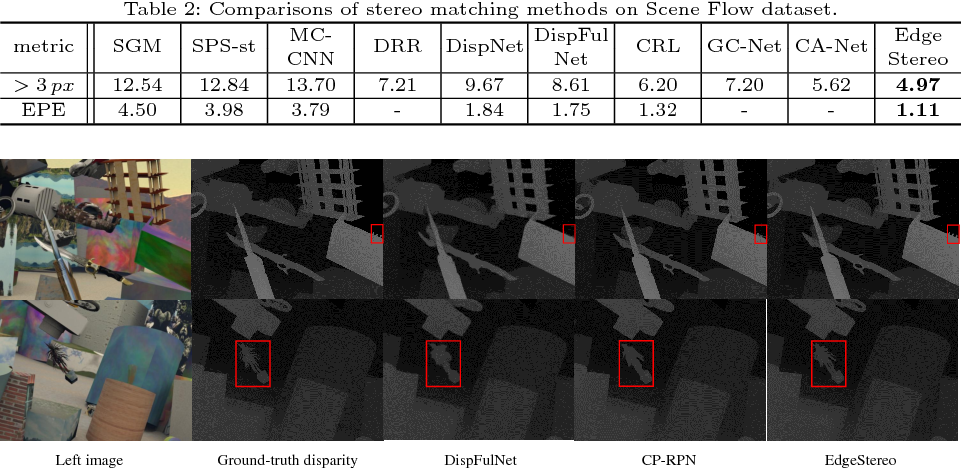 Figure 4 for EdgeStereo: A Context Integrated Residual Pyramid Network for Stereo Matching