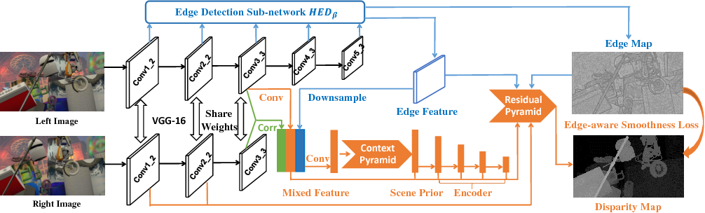 Figure 3 for EdgeStereo: A Context Integrated Residual Pyramid Network for Stereo Matching