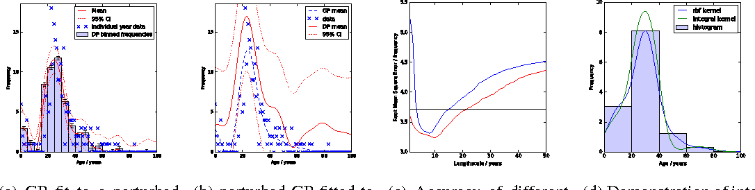 Figure 1 for Differentially Private Gaussian Processes