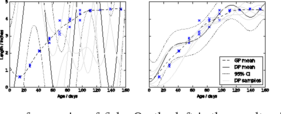 Figure 3 for Differentially Private Gaussian Processes