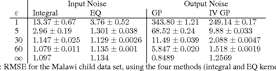 Figure 2 for Differentially Private Gaussian Processes