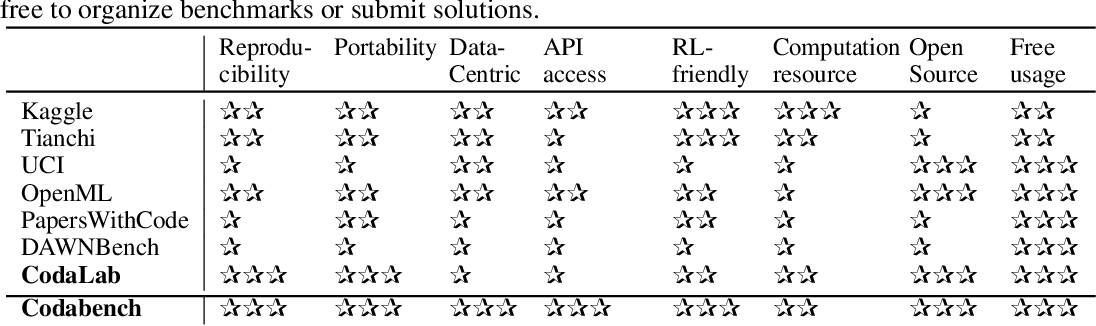 Figure 1 for Codabench: Flexible, Easy-to-Use and Reproducible Benchmarking for Everyone
