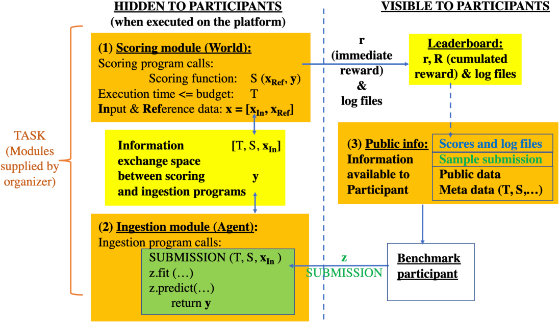 Figure 3 for Codabench: Flexible, Easy-to-Use and Reproducible Benchmarking for Everyone