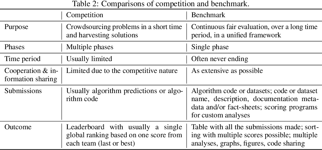 Figure 4 for Codabench: Flexible, Easy-to-Use and Reproducible Benchmarking for Everyone